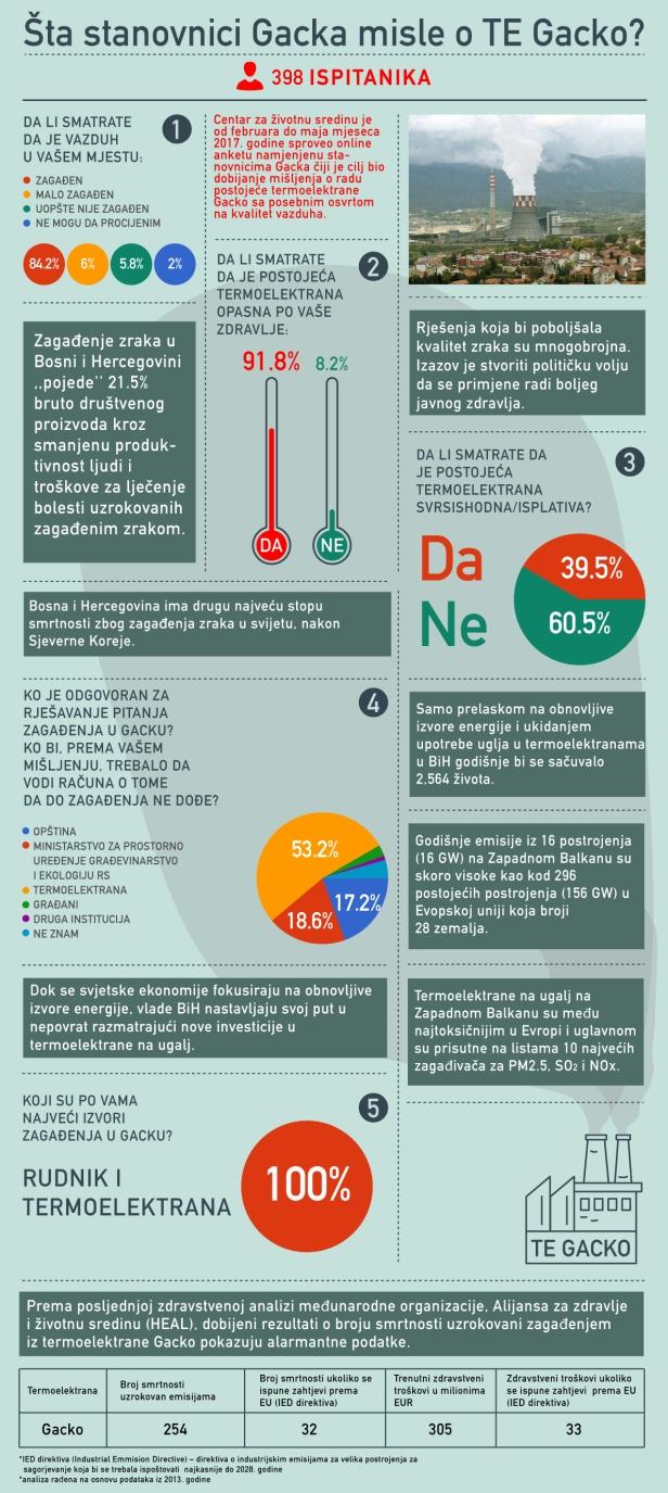 gacko STATISTIKA